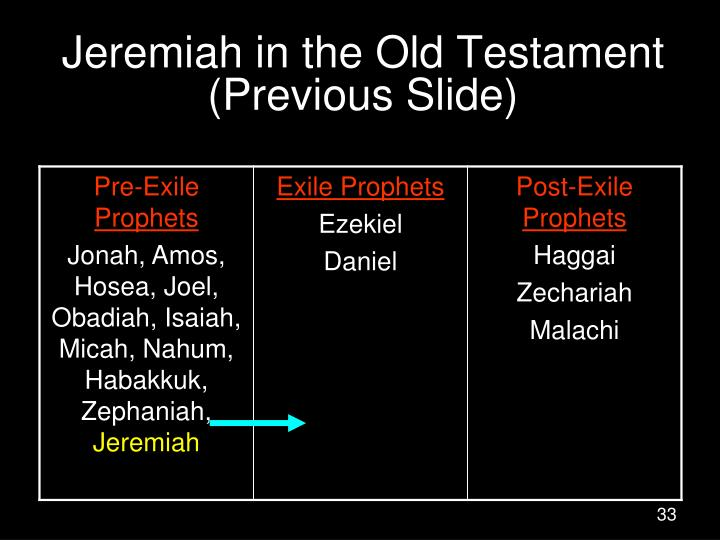 Jeremiah in the Old Testament (Previous Slide)