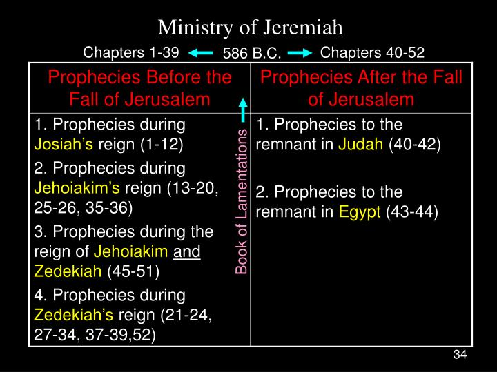 Ministry of Jeremiah