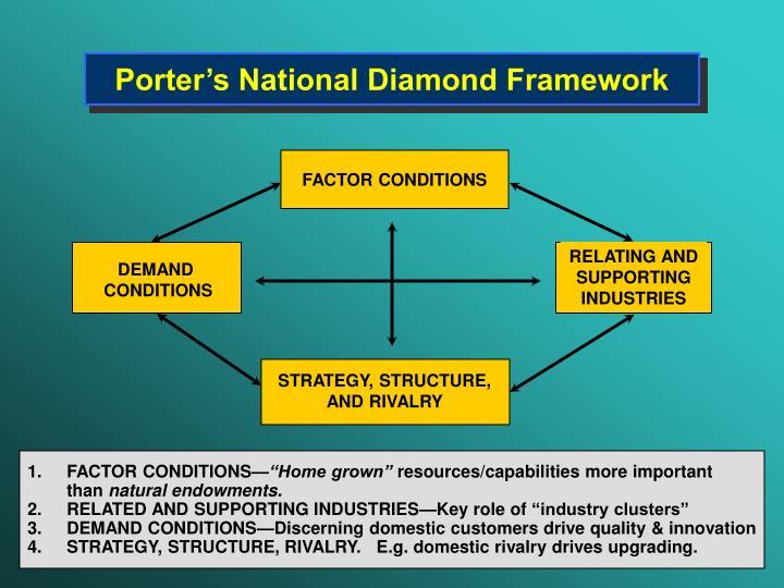 Porter's National Diamond Framework