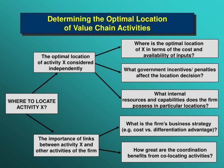 Determining the Optimal Location