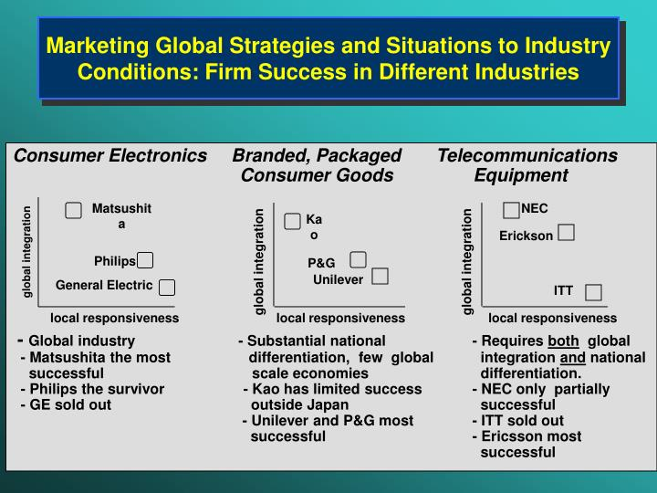 Marketing Global Strategies and Situations to Industry Conditions: Firm Success in Different Industries