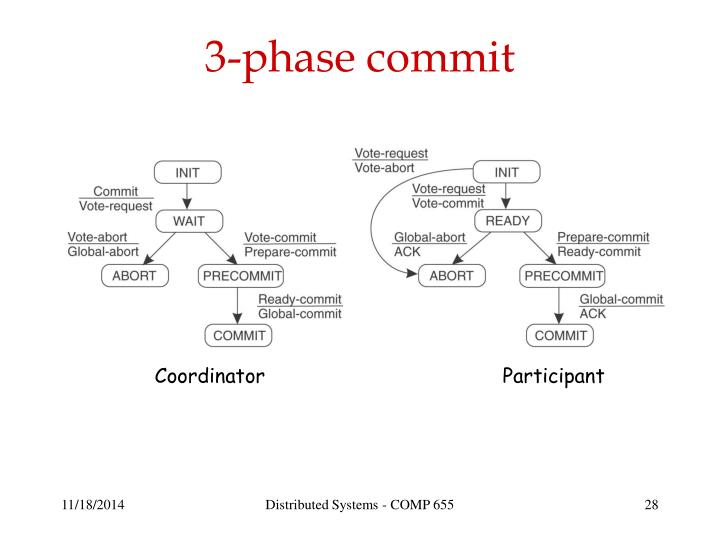 3-phase commit