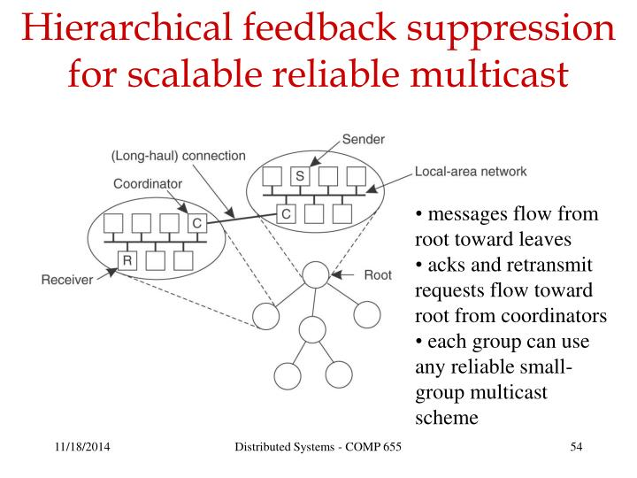 Hierarchical feedback suppression for scalable reliable multicast