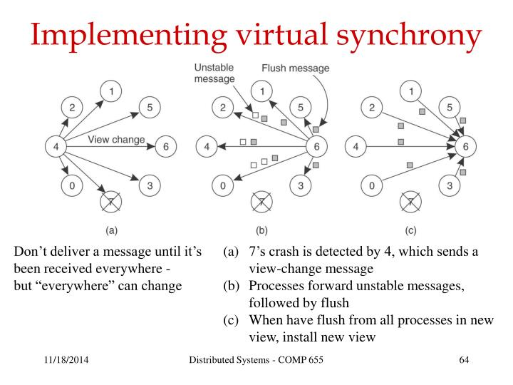 Implementing virtual synchrony