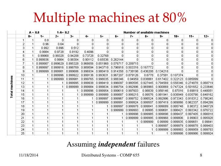 Multiple machines at 80%