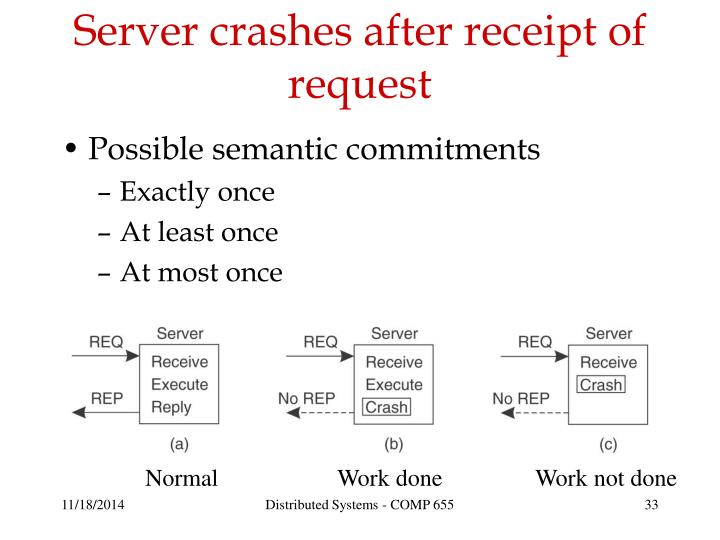 Server crashes after receipt of request