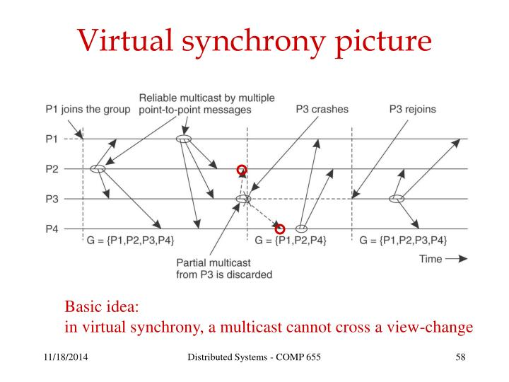 Virtual synchrony picture
