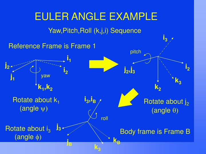 Yaw,Pitch,Roll (k,j,i) Sequence