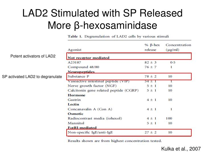 LAD2 Stimulated with SP Released More