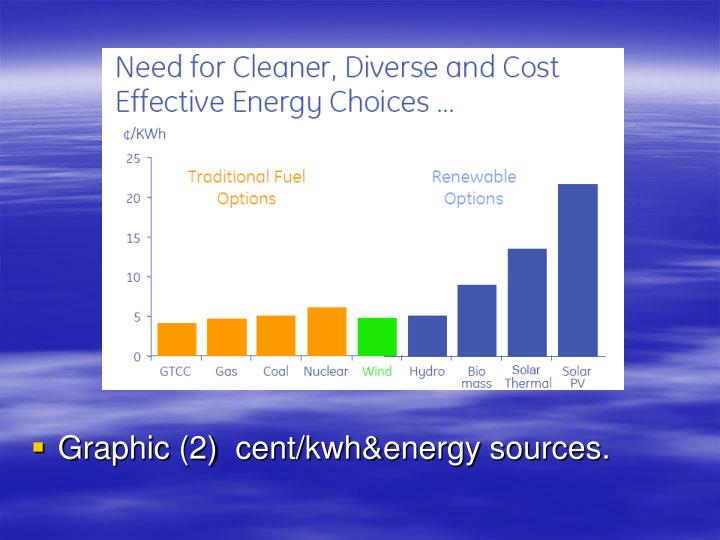 Graphic (2)  cent/kwh&energy sources