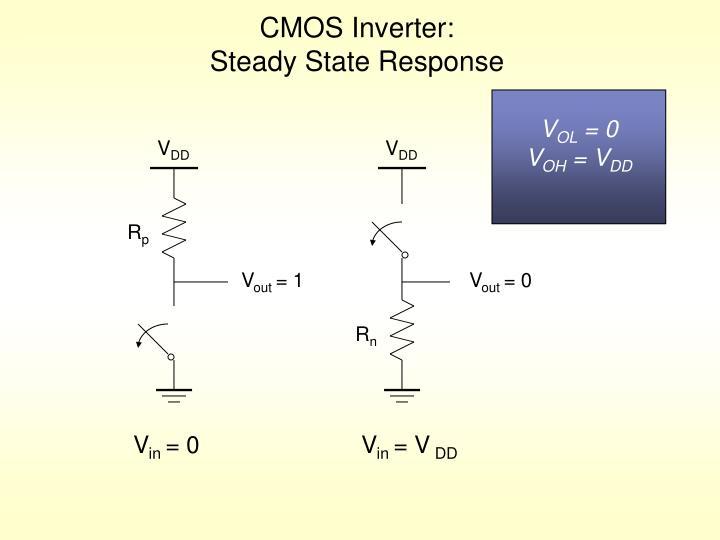 CMOS Inverter: