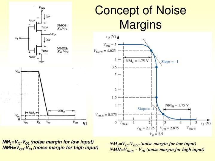Concept of Noise Margins
