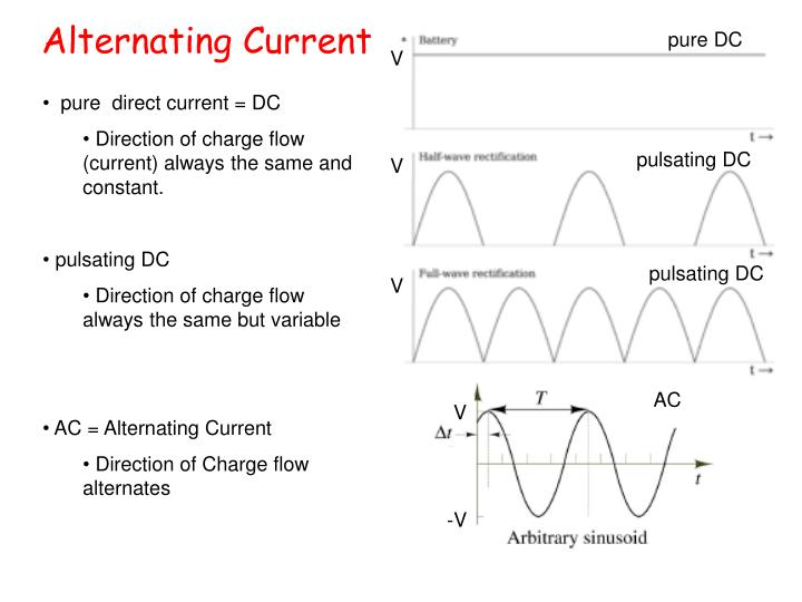 the importance of the alternating current ac of tesla and direct current dc of edison The history of alternating current: ac power history and timeline  step after dc power was established  that allow low power edison incandescent lights to .