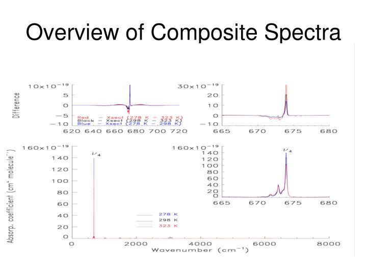 Overview of Composite Spectra