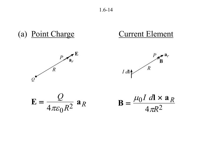 Point Charge