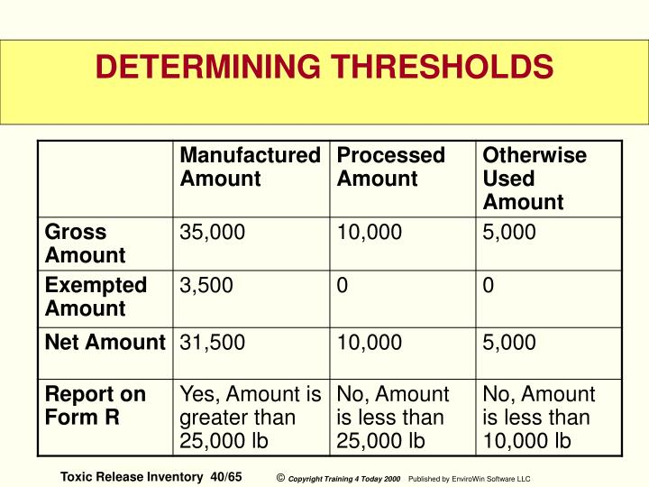 DETERMINING THRESHOLDS