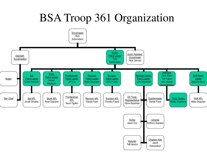 BSA Troop 361 Organization