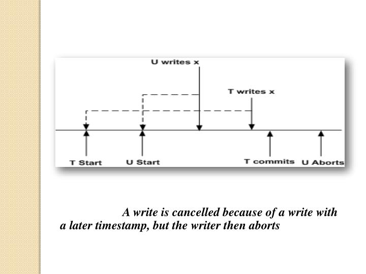 A write is cancelled because of a write with a later timestamp, but the writer then aborts