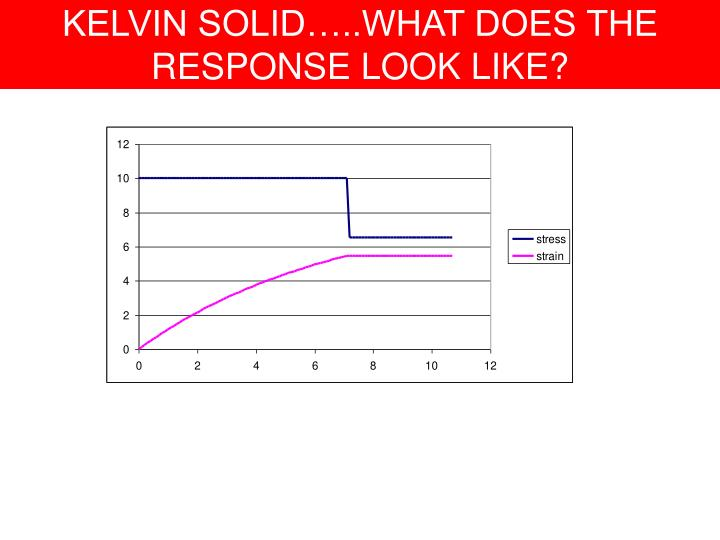 KELVIN SOLID…..WHAT DOES THE RESPONSE LOOK LIKE?