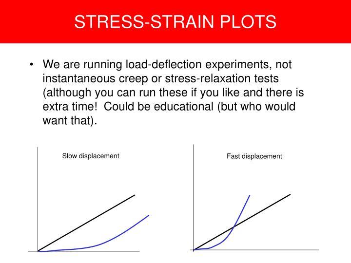 STRESS-STRAIN PLOTS