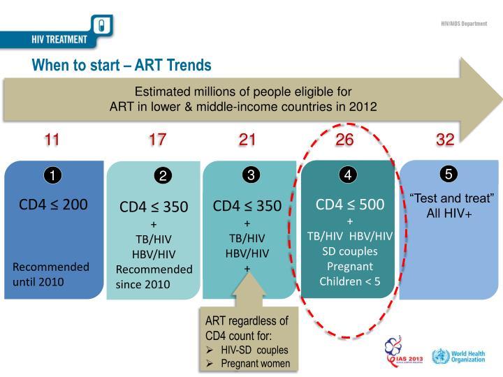 When to start – ART Trends