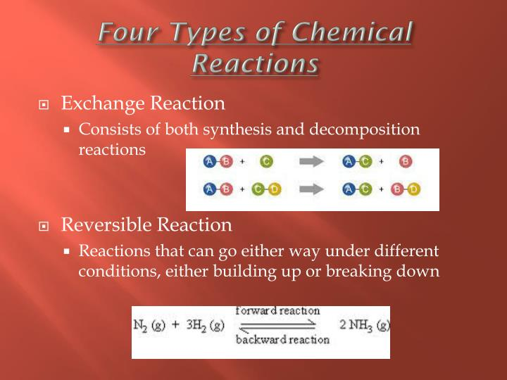 Four Types of Chemical Reactions