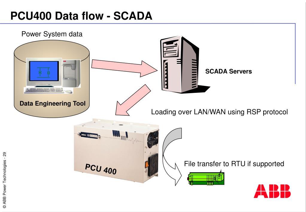 PPT - Data Acquisition Process Communication Unit PCU 400