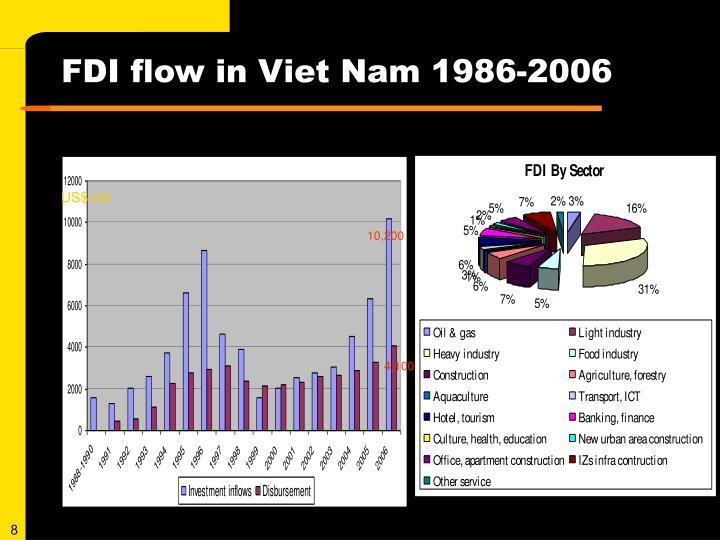 FDI flow in Viet Nam 1986-2006