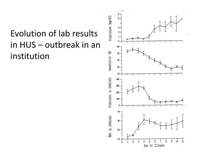 Evolution of lab results