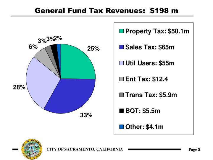 General Fund Tax Revenues:  $198 m