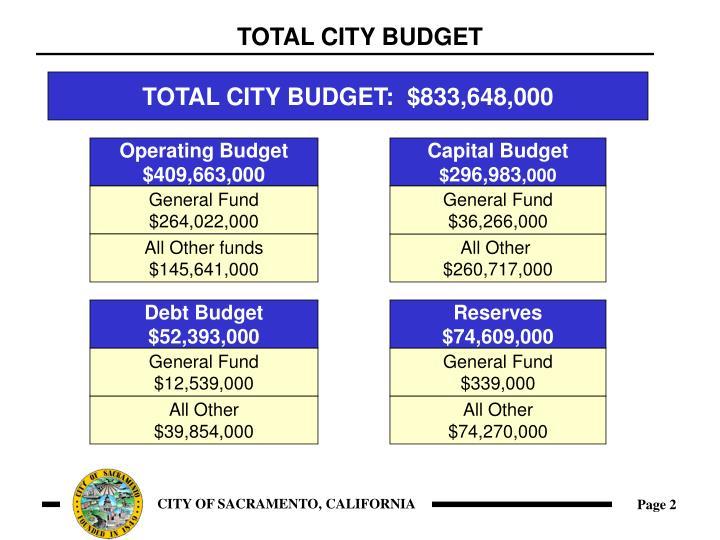 Total city budget