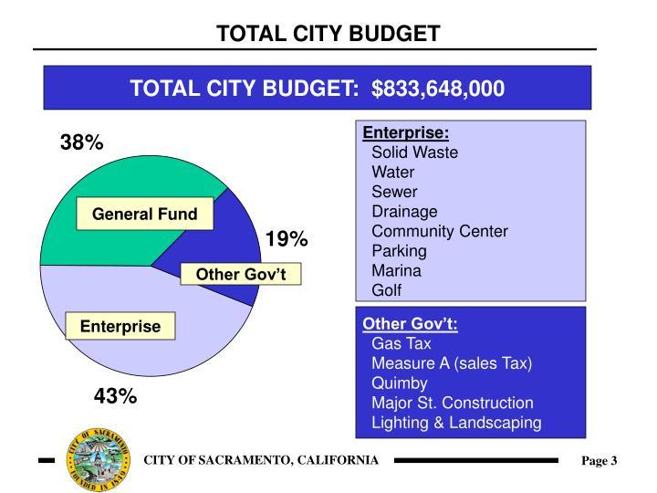 Total city budget1