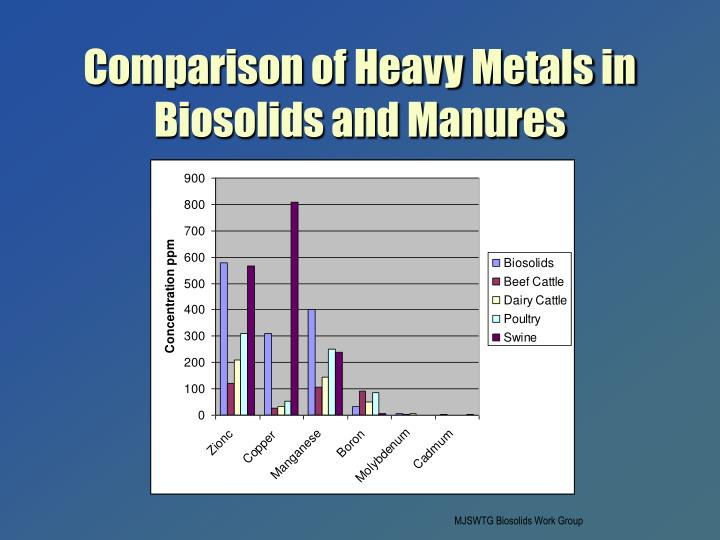 Comparison of Heavy Metals in Biosolids and Manures
