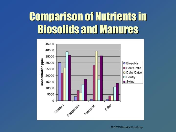 Comparison of Nutrients in Biosolids and Manures