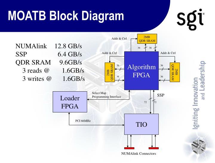 MOATB Block Diagram