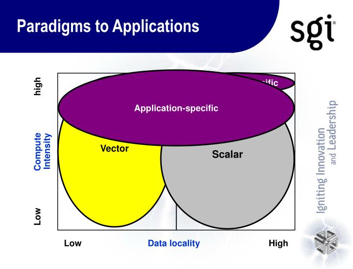 Paradigms to applications