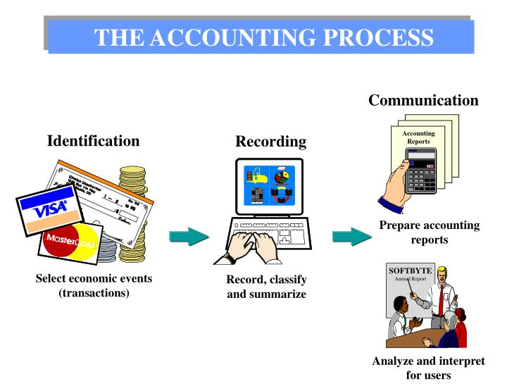 major benefits of accounting information system in decision making Gis benefits organizations of all sizes and in almost every industry there is a growing interest in and awareness of the economic and strategic value of gis, in part because of more standards-based technology and greater awareness of the benefits demonstrated by gis users.