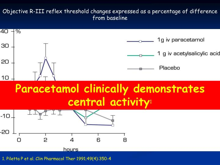 Objective R-III reflex threshold changes expressed as a percentage of difference from baseline