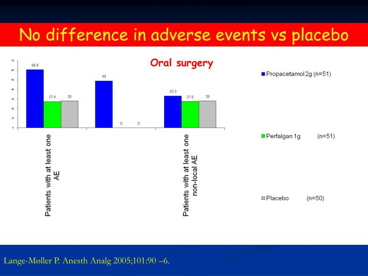 No difference in adverse events vs placebo