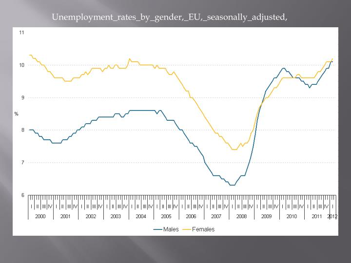 Unemployment_rates_by_gender,_EU,_seasonally_adjusted,