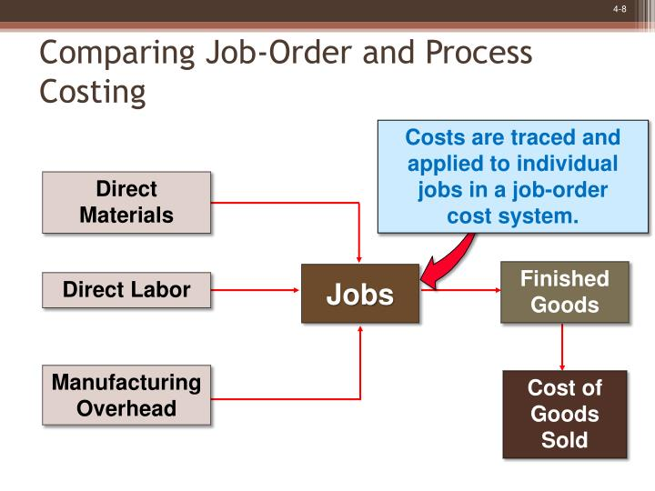 job order and process costing systems Job and process costing in accounting, there are two basic systems used to assign costs to products or services that include job costing and process costing.
