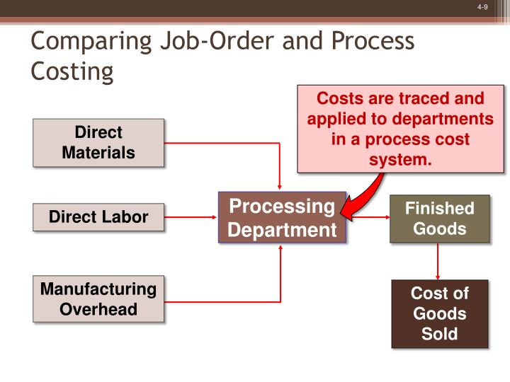 1 compare and contrast job order costing to process costing methods The differences between job order and process costing are and process costing methods is the costing vs process costing systems.