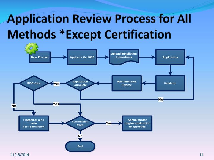 Application Review Process for All Methods *Except Certification