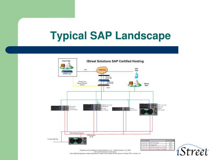 Typical SAP Landscape