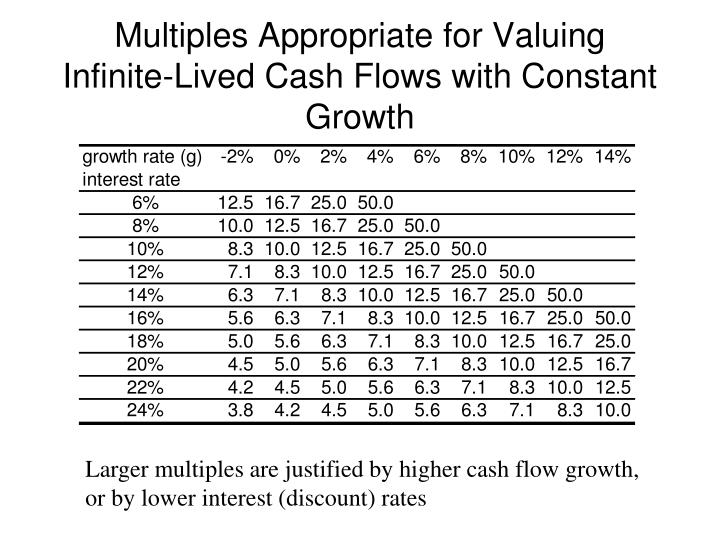 Multiples Appropriate for Valuing Infinite-Lived Cash Flows with Constant Growth