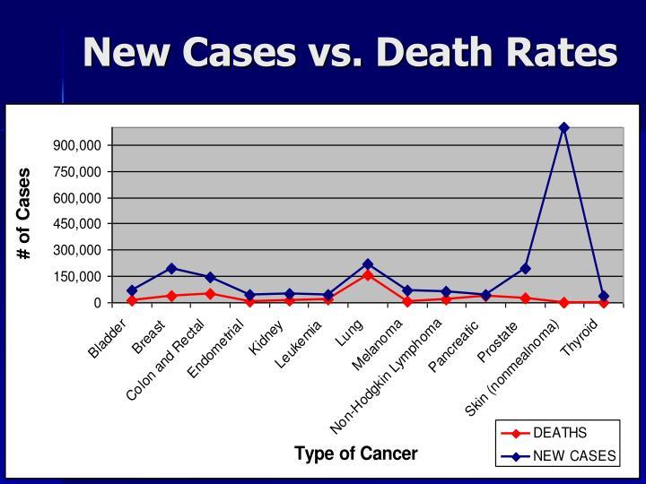 New Cases vs. Death Rates