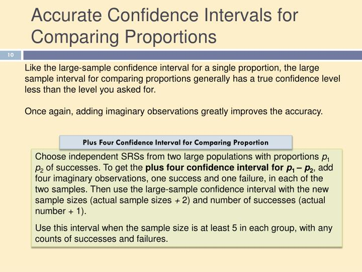 Accurate Confidence Intervals for Comparing Proportions