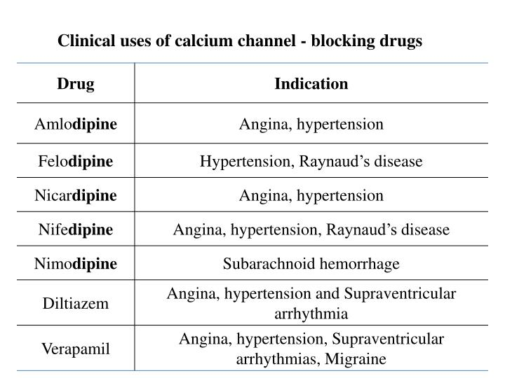 Clinical uses of calcium channel - blocking drugs