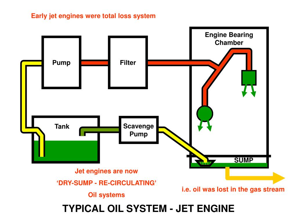 PPT - TYPICAL OIL SYSTEMS PowerPoint Presentation - ID:6801919