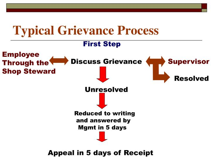 Typical Grievance Process